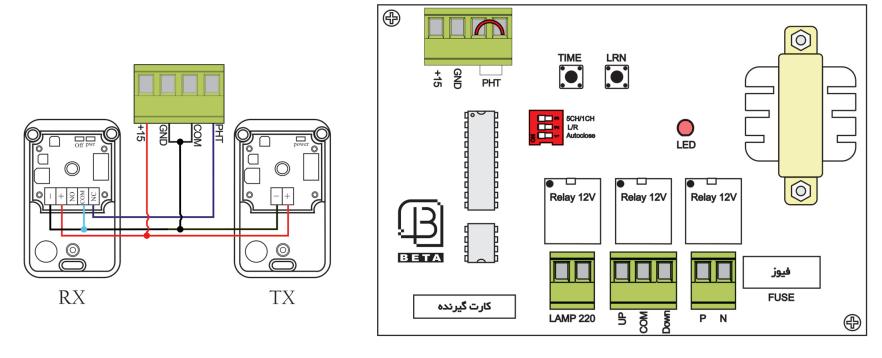 نصب رسیور فول کانال کرکره برقی