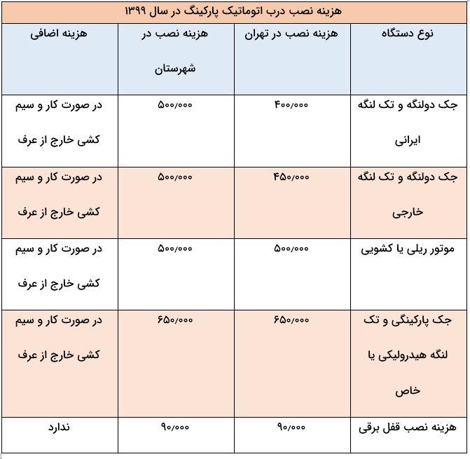 جدول هزینه نصب جک پارکینگی در تهران و شهرستان