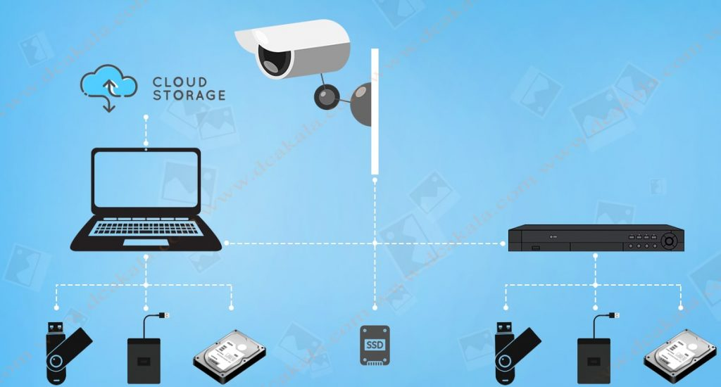 عناصر ذخیره ساز تصاویر دوربین مدار بسته