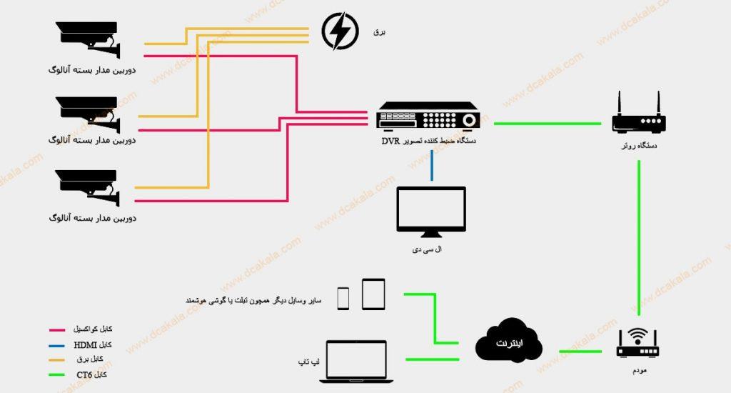 نصب دوربین مدار بسته بدون اینترنت در بستر آنالوگ