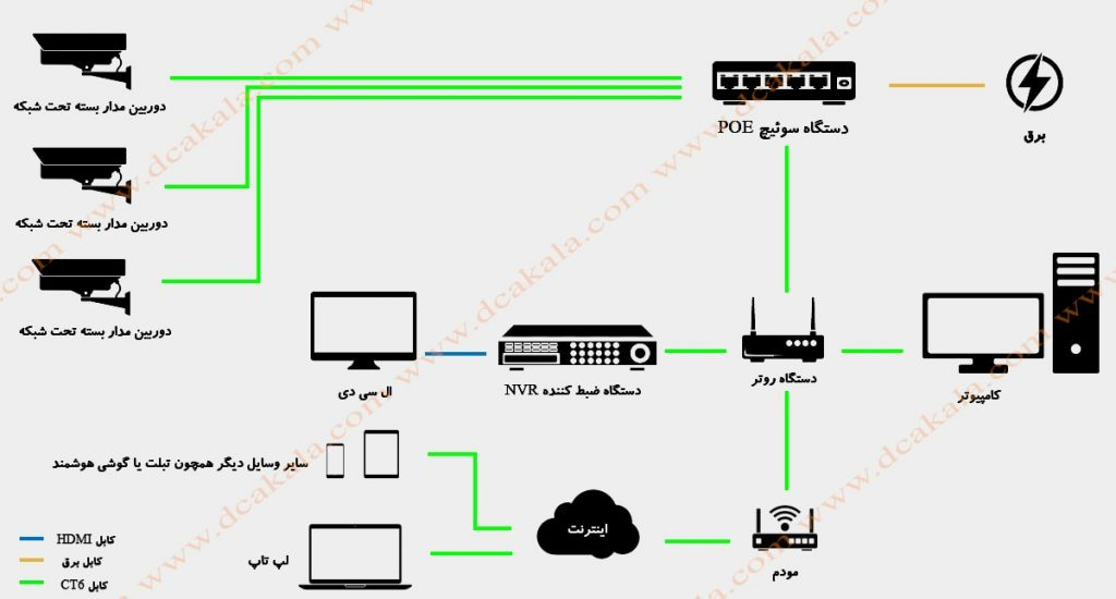 نصب دوربین مدار بسته بدون اینترنت در بستر تحت شبکه