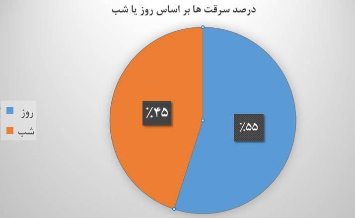 درصد سرقت ها بر اساس روز و شب